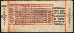 "Tantric Manuscript ""Sangrahani Sutra"""